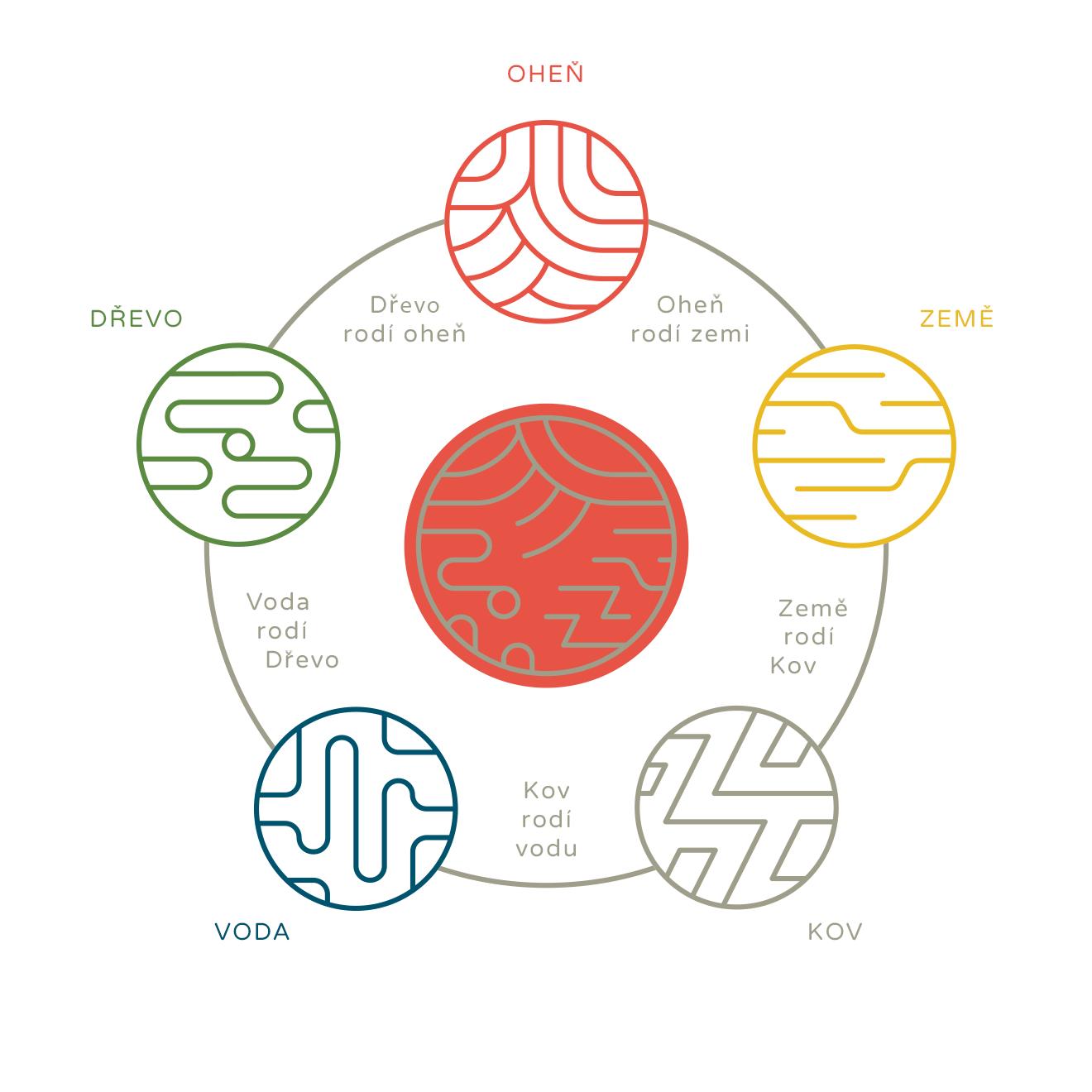 Cyklus pěti elementů